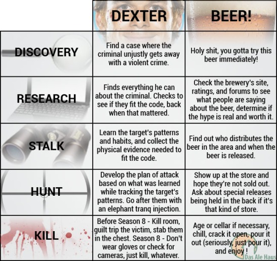 Dexter Beer Hunt